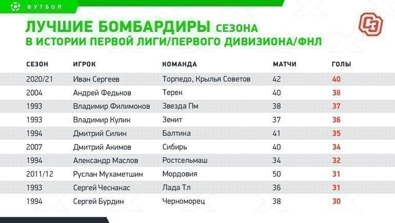 Лучшие бомбардиры сезона вистории первой лиги/первого дивизиона/ФНЛ. Фото «СЭ»