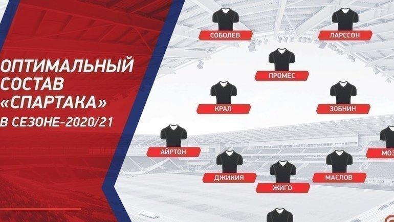 Оптимальный состав «Спартака» всезоне-2020/21.