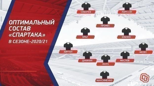 """Оптимальный состав """"Спартака"""" в сезоне-2020/21."""