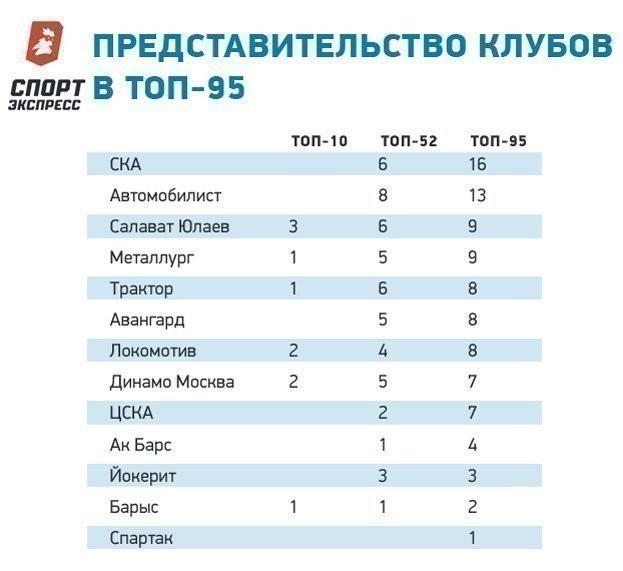 Представительство клубов втоп-95.