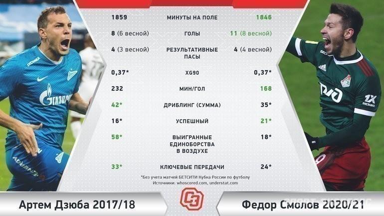 Смолов играет лучше Дзюбы перед ЧМ-2018. Правли Черчесов, что неберет футболиста наЕвро?