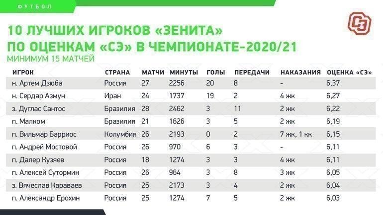 10 лучших игроков «Зенита» пооценкам «СЭ» вчемпионате-2020/21.