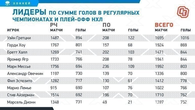 Овечкин— рекордсмен XXI века вКубке Стэнли! Аеще Александр Великий забил 800 голов вНХЛ