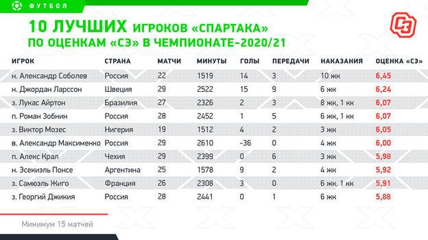 """10 лучших игроков """"Спартака"""""""