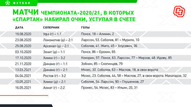 """Матчи чемпионата-2020/21, в которых """"Спартак"""" набирал очки, уступая в счете"""