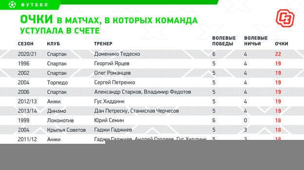 """Очки в матчах, в которых """"Спартак"""" уступал в счете"""