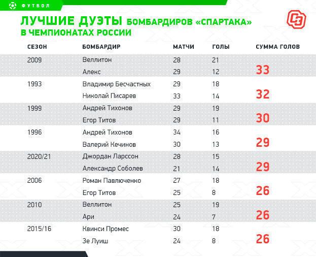"""Лучшие дуэты бомбардиров """"Спартака"""" в чемпионатах России"""