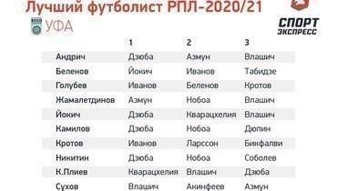 Лучший игрок чемпионата России-2020/21: версия 11 футболистов «Уфы». Фото «СЭ»