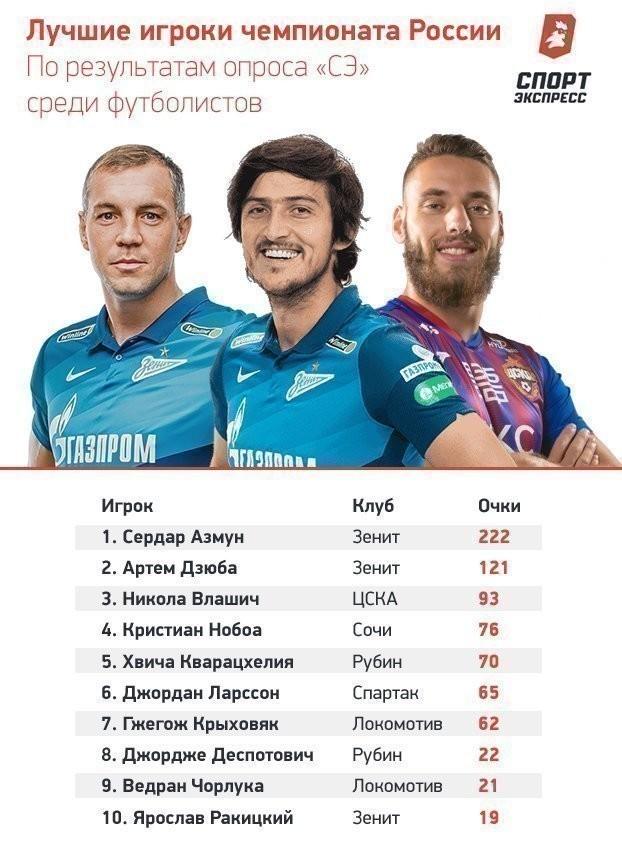 Топ-10 игроков РПЛ-2020/21 поопросу футболистов. Фото «СЭ»