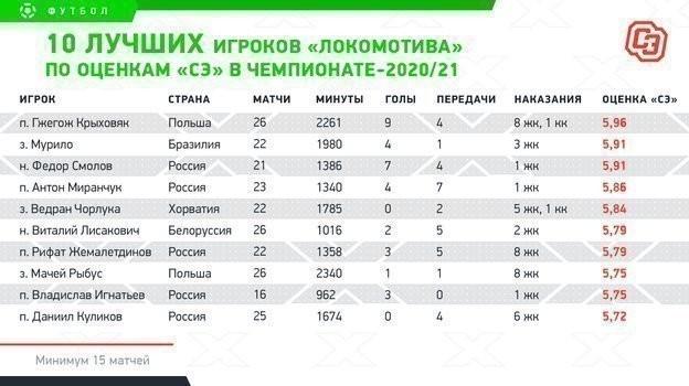 10 лучших игроков «Локомотива» пооценкам «СЭ» вчемпионате-2020/21.