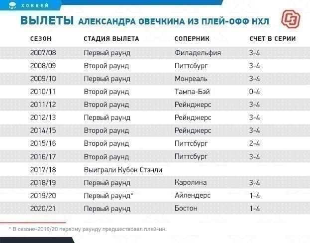 """Вылеты Александра Овечкина из плей-офф НХЛ. Фото """"СЭ"""""""