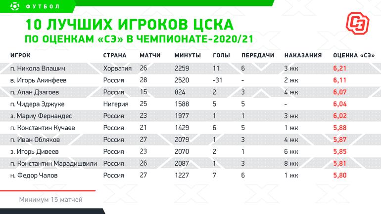 Лучшие игроки ЦСКА. Фото «СЭ»