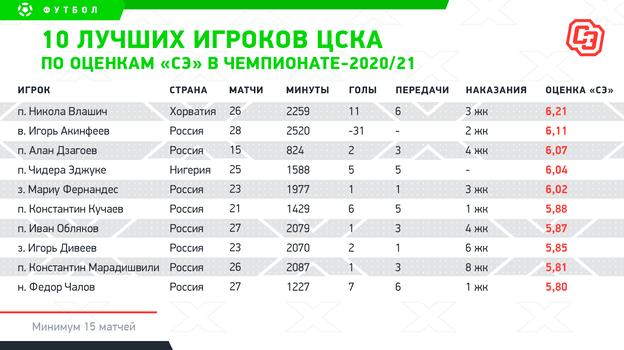 ЦСКА провалился. НоГинер иБабаев заслужили право наошибку