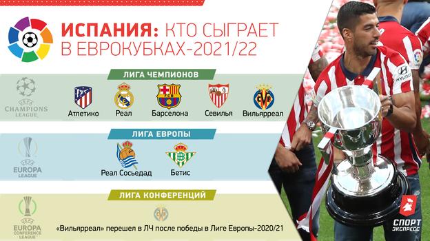 Испания: кто сыграет в еврокубках-2021/22.