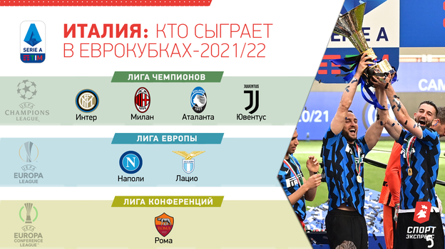 Италия: кто сыграет в еврокубках-2021/22.
