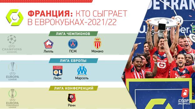 Франция: кто сыграет в еврокубках-2021/22.