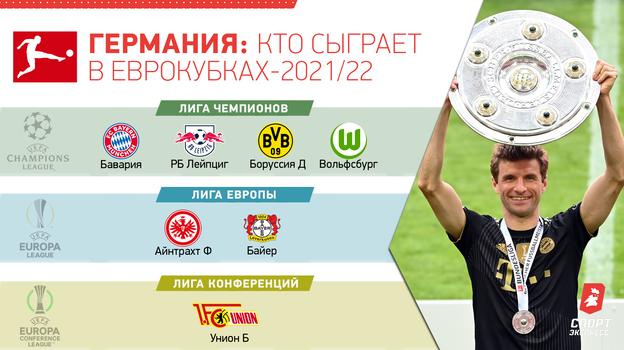 Германия: кто сыграет в еврокубках-2021/22.