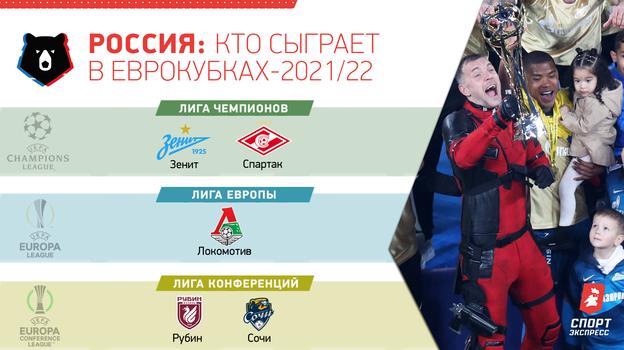 Россия: кто сыграет в еврокубках-2021/22.