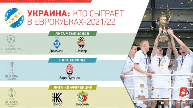 Украина: кто сыграет в еврокубках-2021/22.