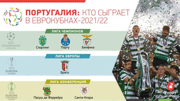 Португалия: кто сыграет в еврокубках-2021/22.