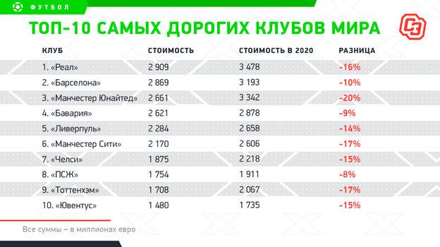 Из-за ковида топ-клубы подешевели на6 миллиардов евро. «Реал»— самый дорогой вмире