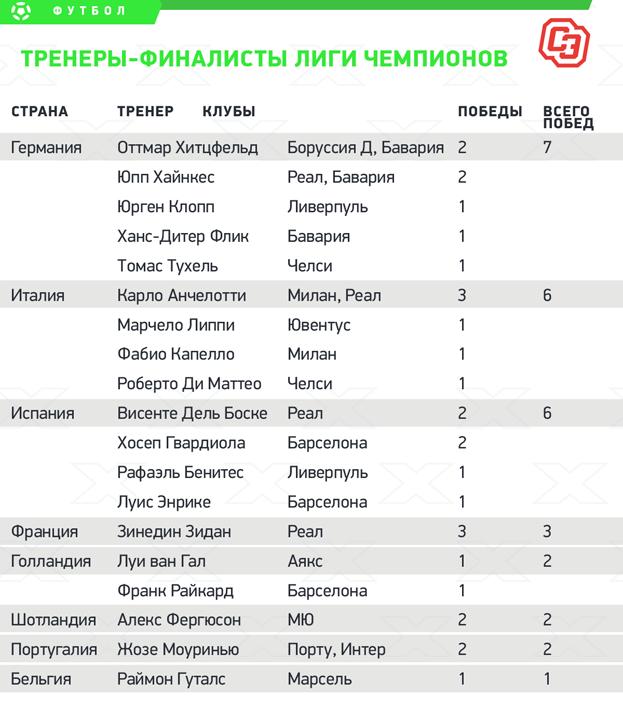 Тренеры-финалисты Лиги чемпионов.
