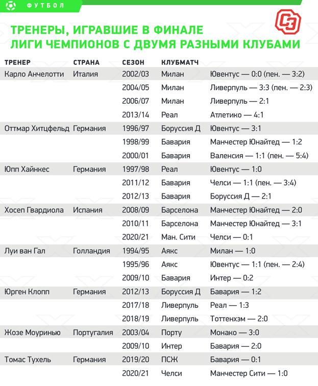 Тренеры, игравшие вфинале Лиги чемпионов сдвумя разными клубами.