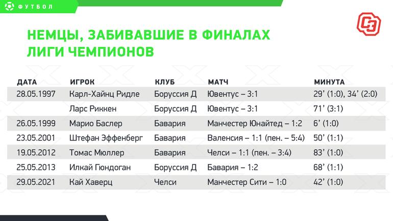 Немцы, забивавшие вфиналах Лиги чемпионов.