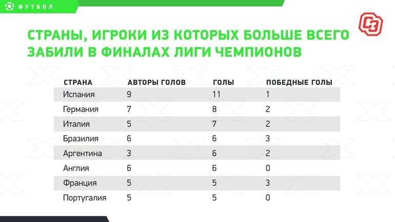 Страны, игроки изкоторых больше всего забили вфиналах Лиги чемпионов.