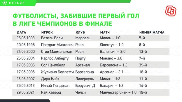 Футболисты, забившие первый гол в Лиге чемпионов в финале.