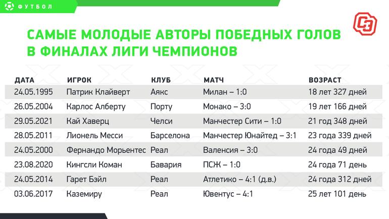 Самые молодые авторы победных голов вфиналах Лиги чемпионов.