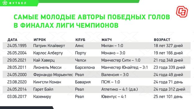 Самые молодые авторы победных голов в финалах Лиги чемпионов.