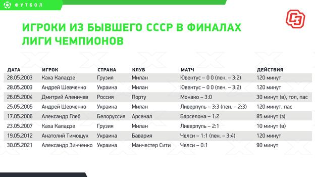 Украинец, который дошел отроссийской ЛФЛ дофиналаЛЧ. Нанего спустили собак загол Хаверца