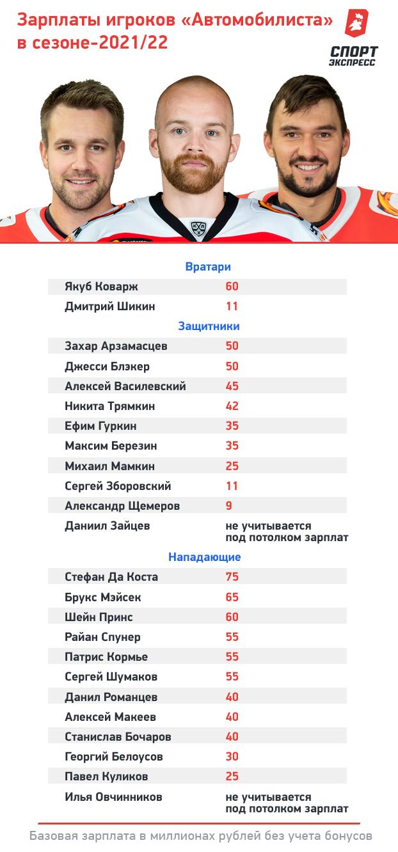 """Зарплаты хоккеистов «Автомобилиста» в сезоне-2021/22. Фото """"СЭ"""""""