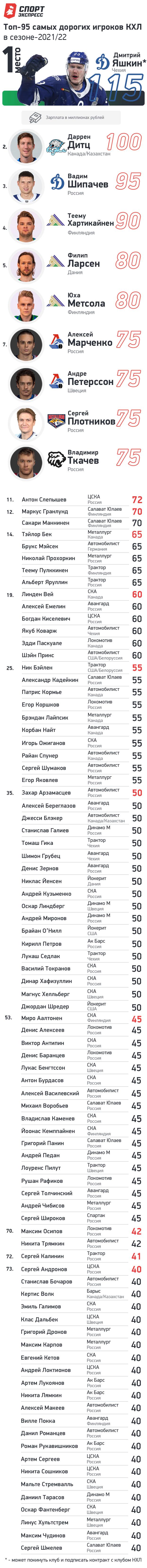 Топ-95 самых дорогих игроков КХЛ всезоне-2021/22.