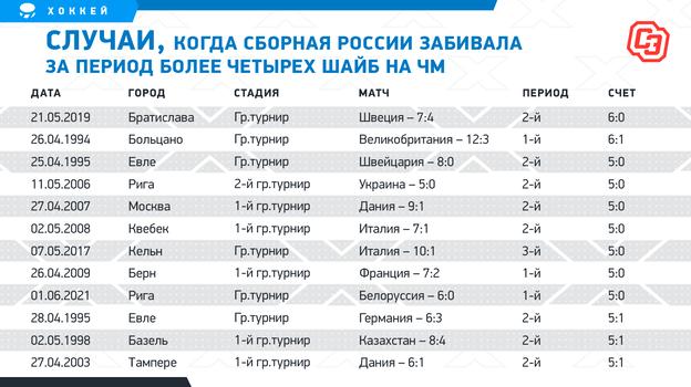 Как Россия играла сКанадой вплей-оффЧМ: последние три матча— засоперниками, новцелом— равенство