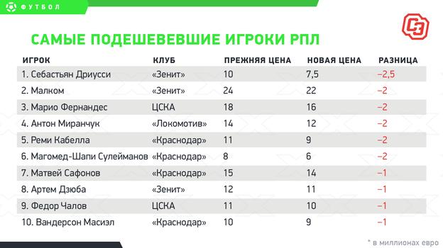 Самые подешевевшие игроки РПЛ: Дзюба, Малком, Миранчук идругие