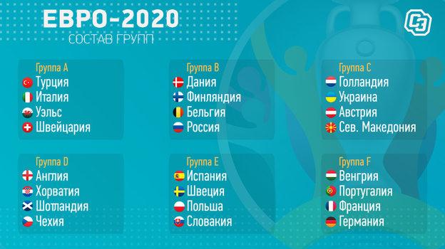 "Евро-2020: состав групп. Фото ""СЭ"""