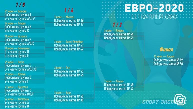 Евро-2020: сетка плей-офф. Фото «СЭ»