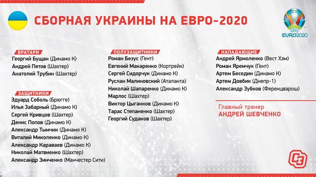 Евро-2020, группа С: Украина поборется запервый вистории выход вплей-офф сфаворитом идебютантом