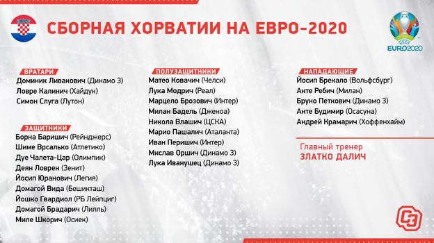 Состав сборной Хорватии.