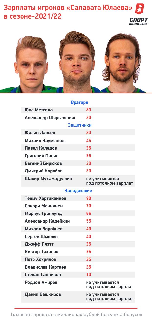 """Зарплаты игроков «Салавата Юлаева» всезоне-2021/22. Фото """"СЭ"""""""