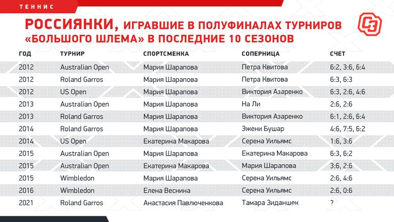 Россиянки, игравшие вполуфиналах турниров «Большого шлема» впоследние 10 сезонов. Фото «СЭ»