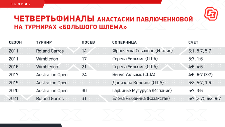 Четвертьфиналы Анастасии Павлюченковой натурнирах «Большого шлема». Фото «СЭ»
