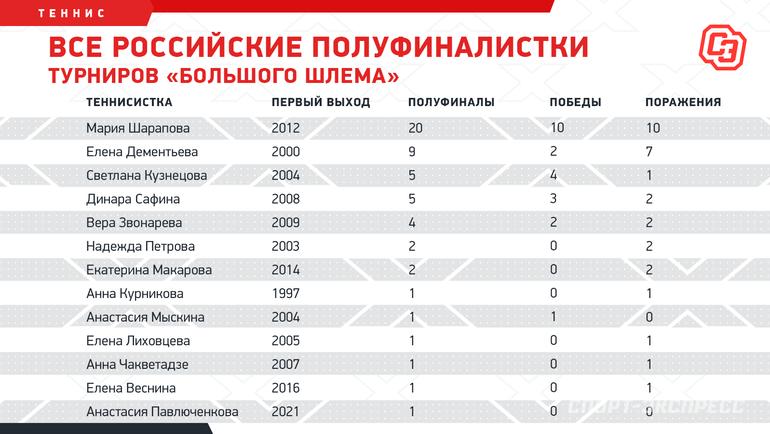 Все российские полуфиналистки турниров «Большого шлема». Фото «СЭ»