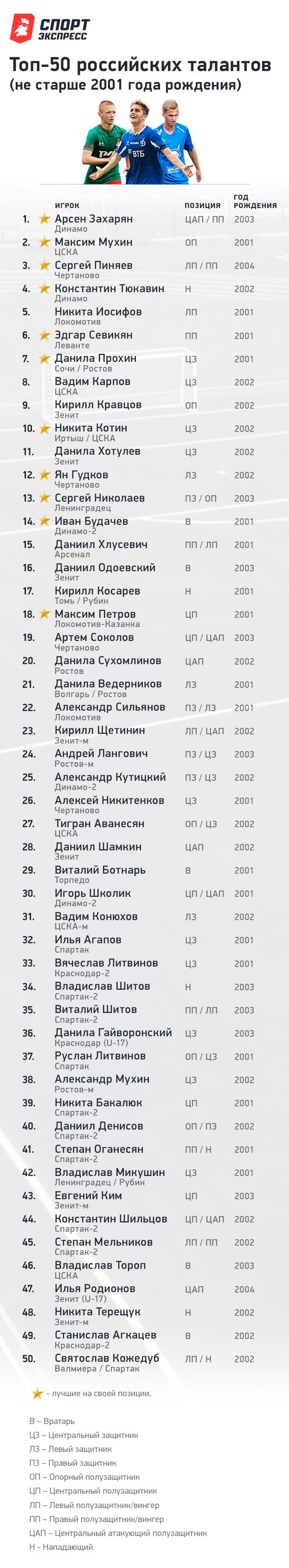 Лучшие таланты России: Захарян, Мухин, Пиняев идругие. Уникальный рейтинг «СЭ»