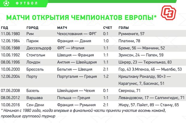 Матчи открытия чемпионатов Европы.
