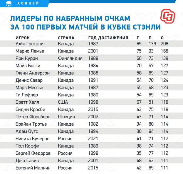 Лидеры понабранным очкам за100 первых матчей вКубке Стэнли.