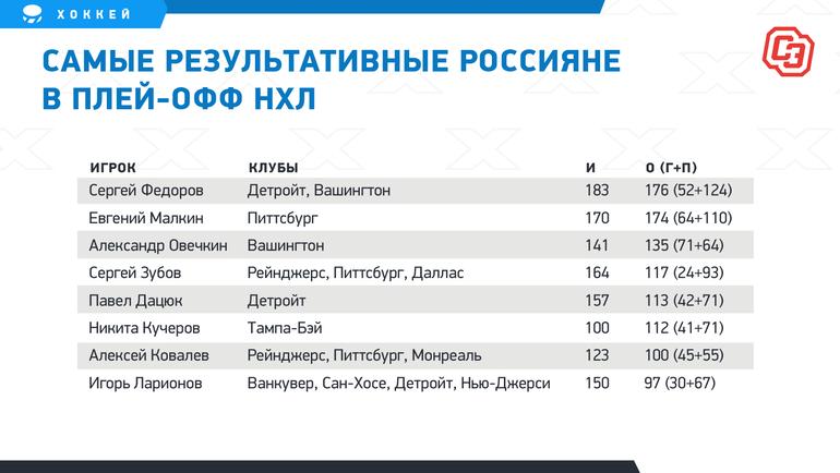 Самые результативные россияне вплей-офф НХЛ.