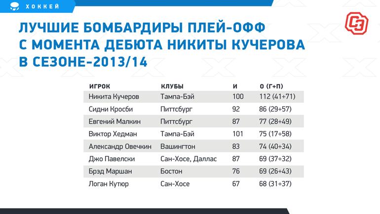 Лучшие бомбардиры плей-офф смомента дебюта Никиты Кучерова всезоне-2013/14.